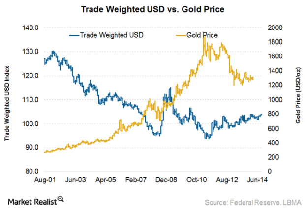 usd_gold.png